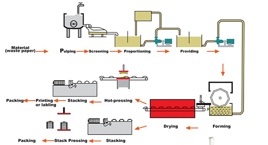 flowchart of egg tray production line