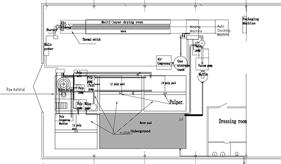 layout of egg tray production line